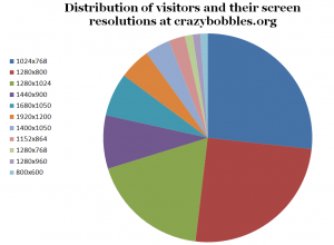 A lovely pie chart showing the resolutions used by crazybobbles.org visitors
